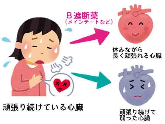 β遮断薬の効果